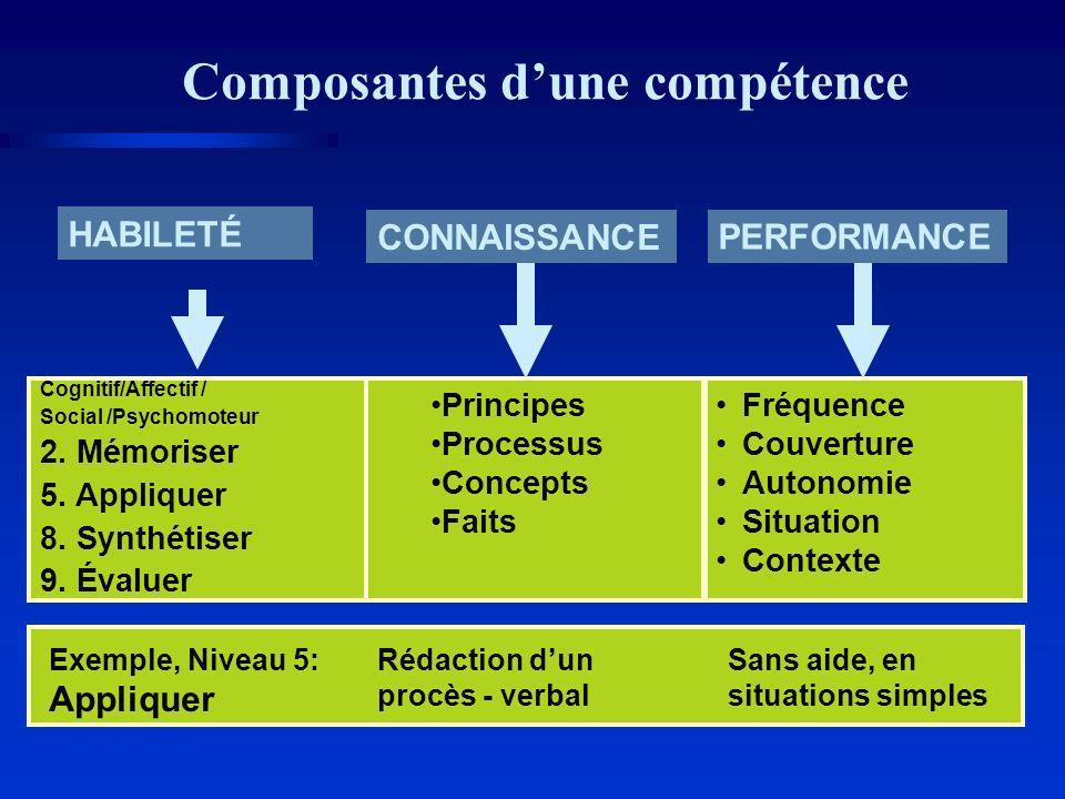 Composantes d'une compétence