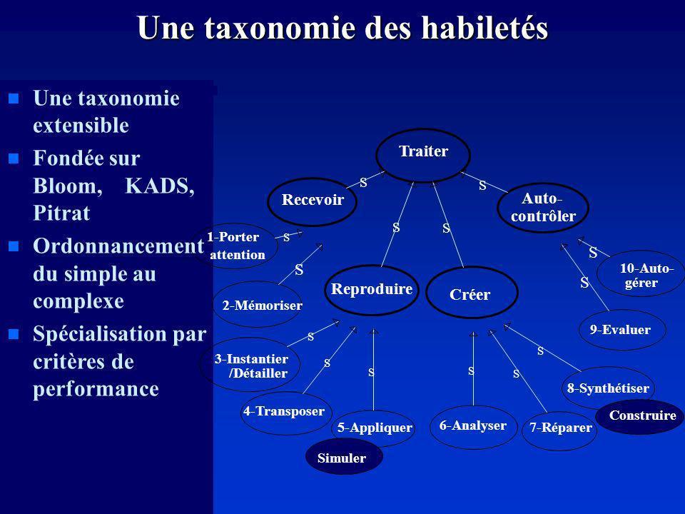 Une taxonomie des habiletés