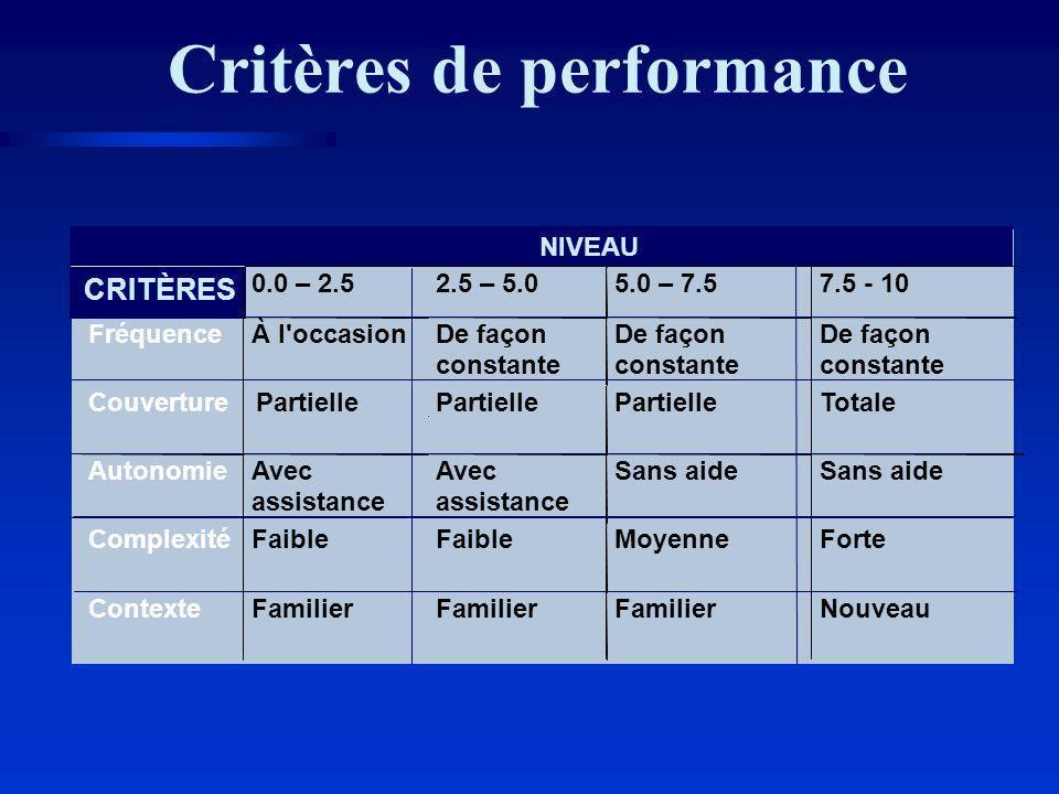 Critères de performance