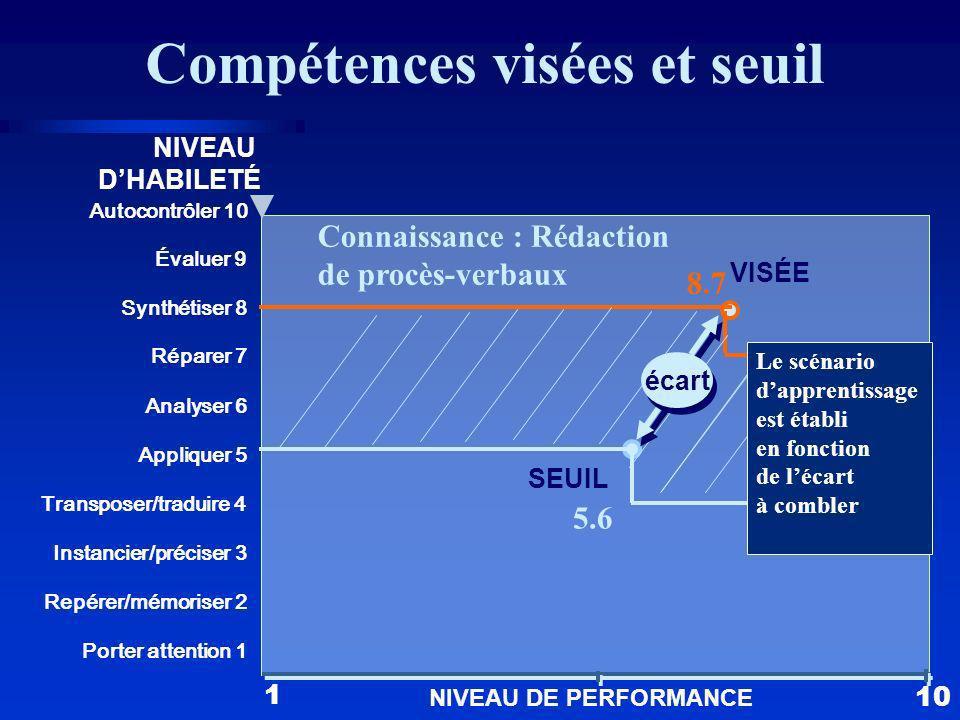 Compétences visées et seuil