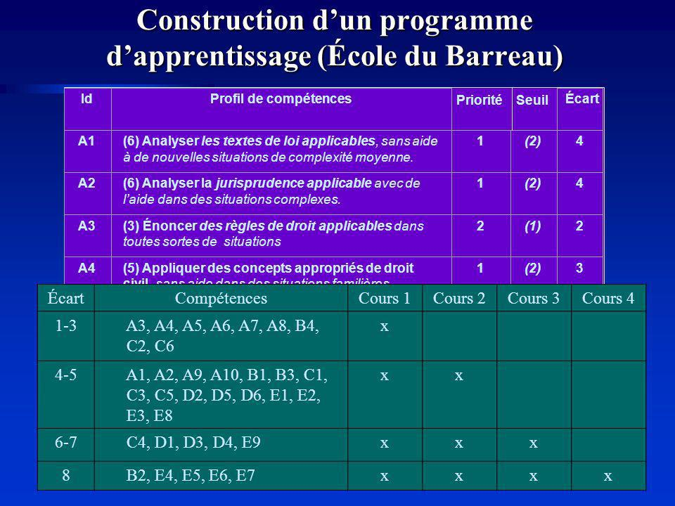 Construction d'un programme d'apprentissage (École du Barreau)