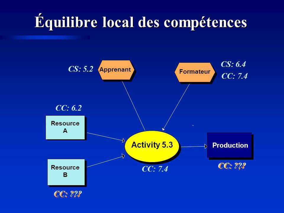 Équilibre local des compétences