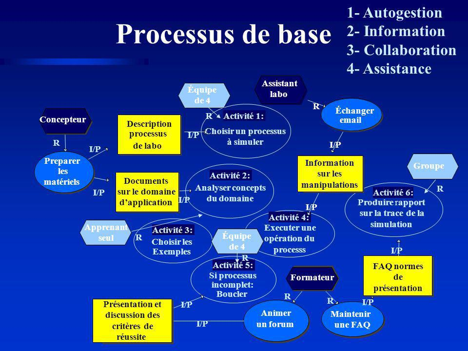 Processus de base 1- Autogestion 2- Information 3- Collaboration