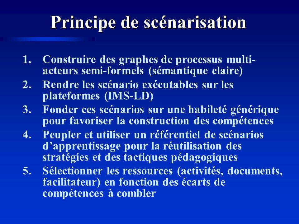 Principe de scénarisation