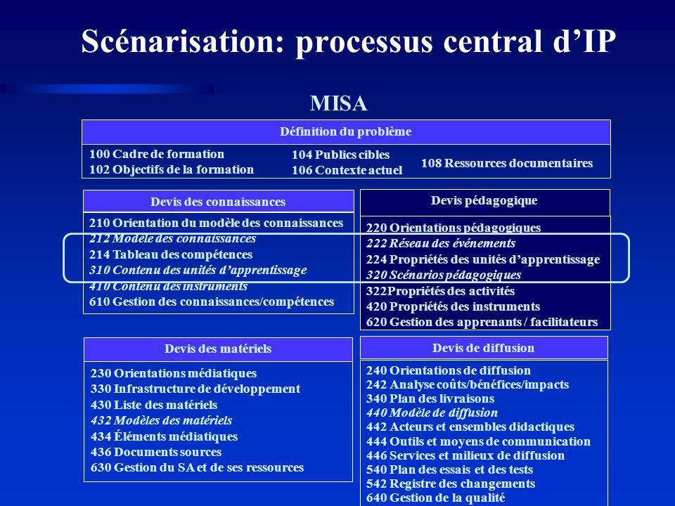 Scénarisation: processus central d'IP