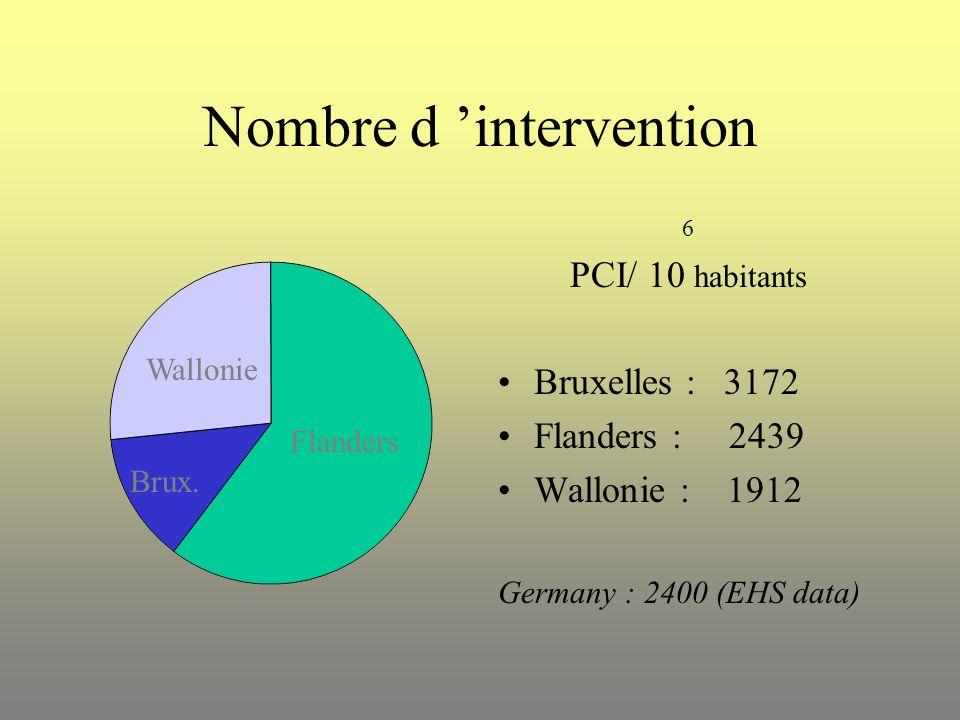 Nombre d 'intervention