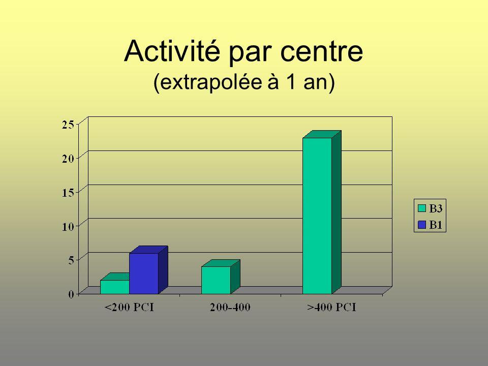 Activité par centre (extrapolée à 1 an)