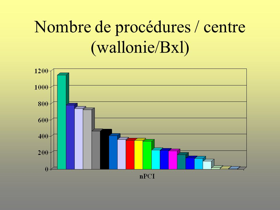 Nombre de procédures / centre (wallonie/Bxl)
