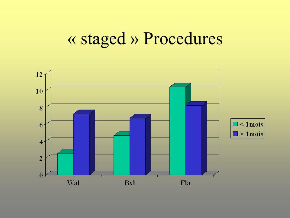 « staged » Procedures