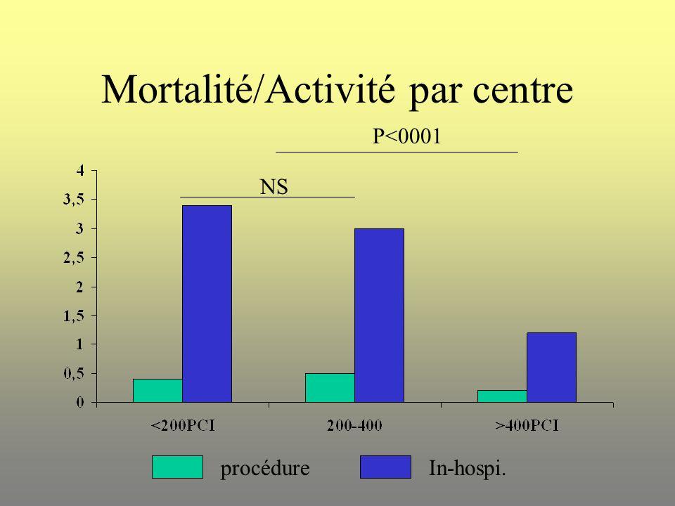 Mortalité/Activité par centre