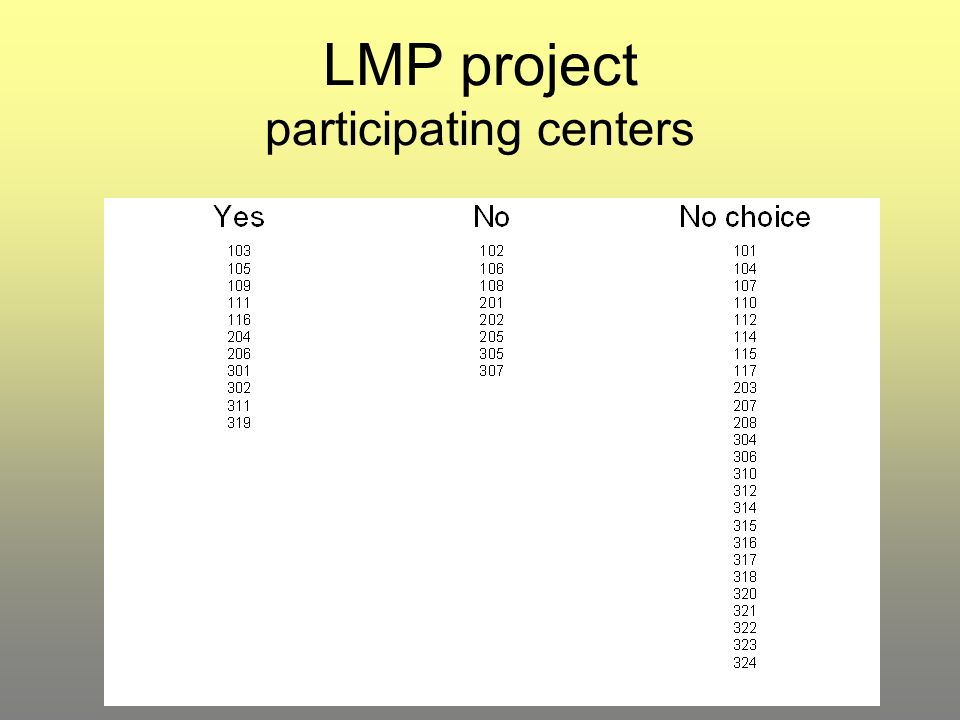 LMP project participating centers