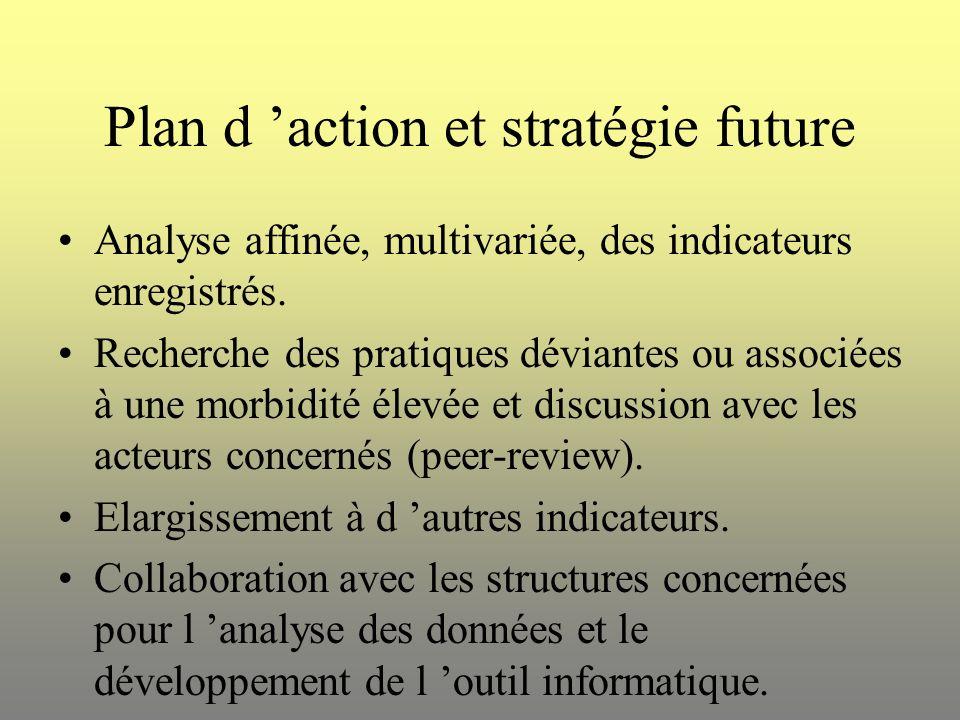 Plan d 'action et stratégie future