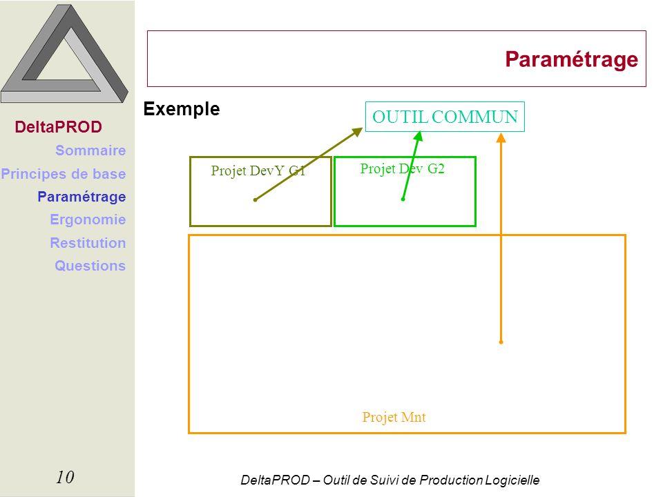 Paramétrage Exemple OUTIL COMMUN DeltaPROD Sommaire Principes de base