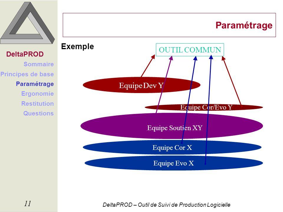 Paramétrage Exemple OUTIL COMMUN Equipe Dev Y DeltaPROD