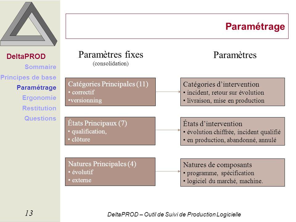 Paramétrage Paramètres fixes Paramètres DeltaPROD