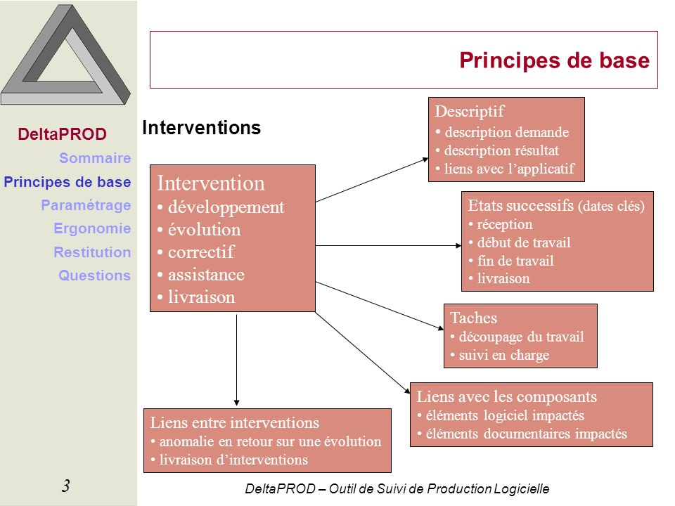 Principes de base Intervention Interventions développement évolution