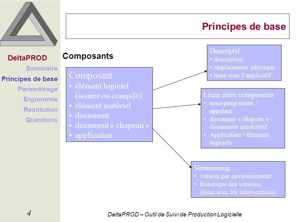 Principes de base Composant Composants