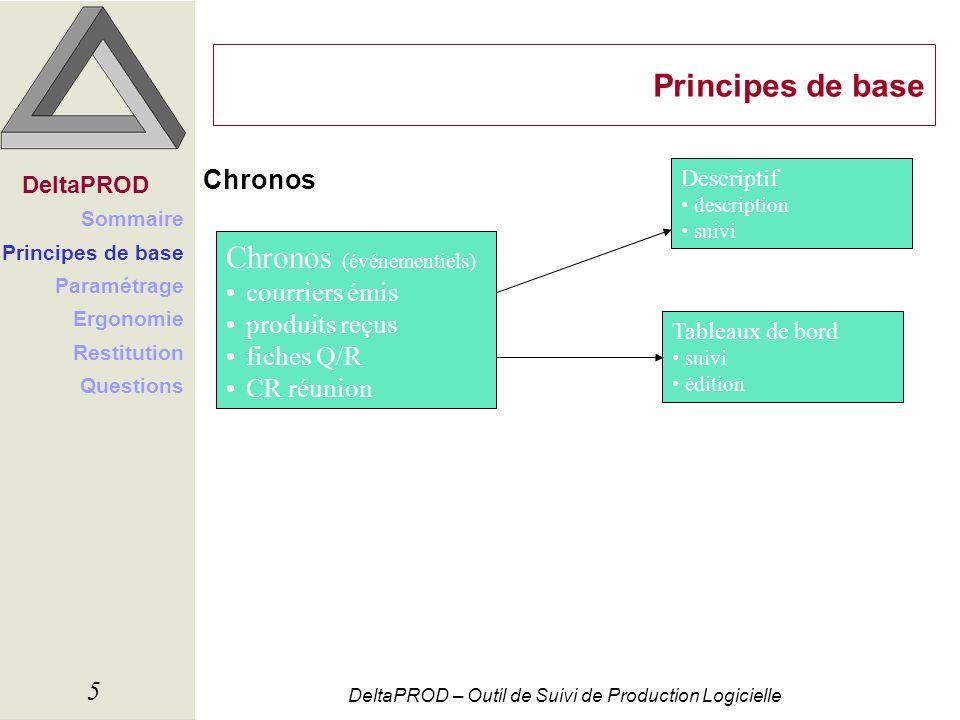 Chronos (événementiels)