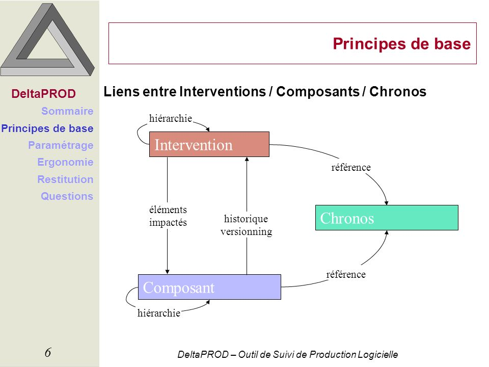 Principes de base Intervention Chronos Composant