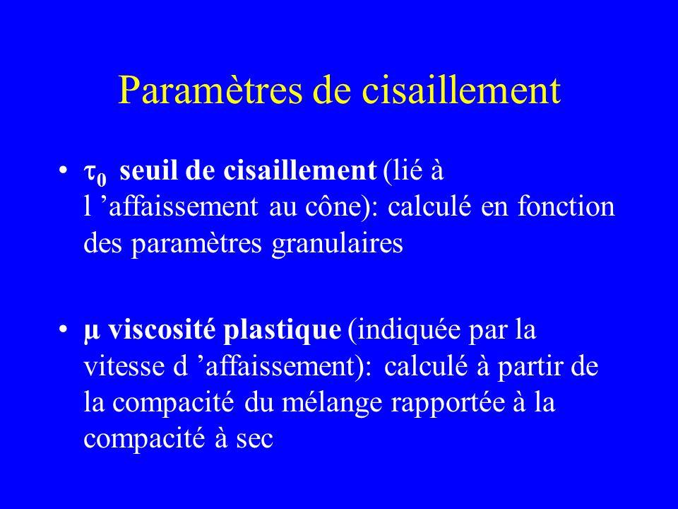 Paramètres de cisaillement