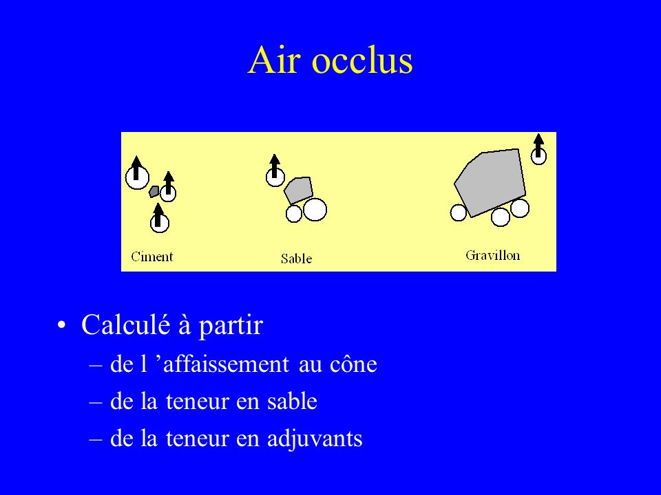 Air occlus Calculé à partir de l 'affaissement au cône
