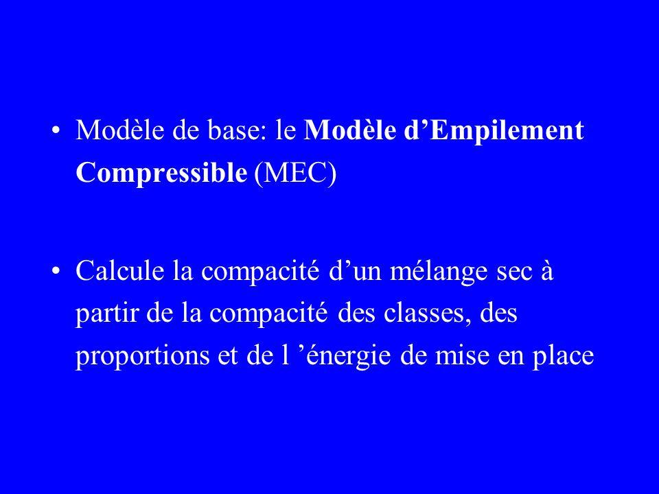 Modèle de base: le Modèle d'Empilement Compressible (MEC)