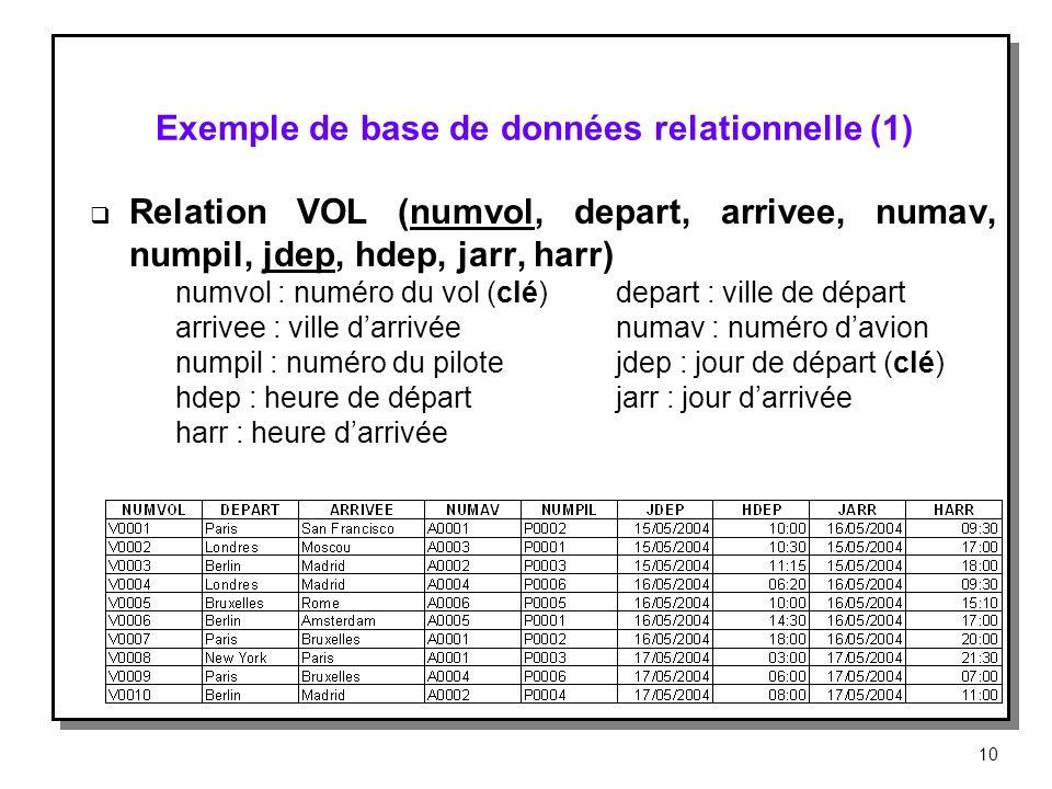 Exemple de base de données relationnelle (1)
