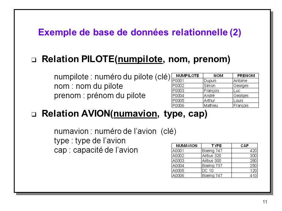 Exemple de base de données relationnelle (2)