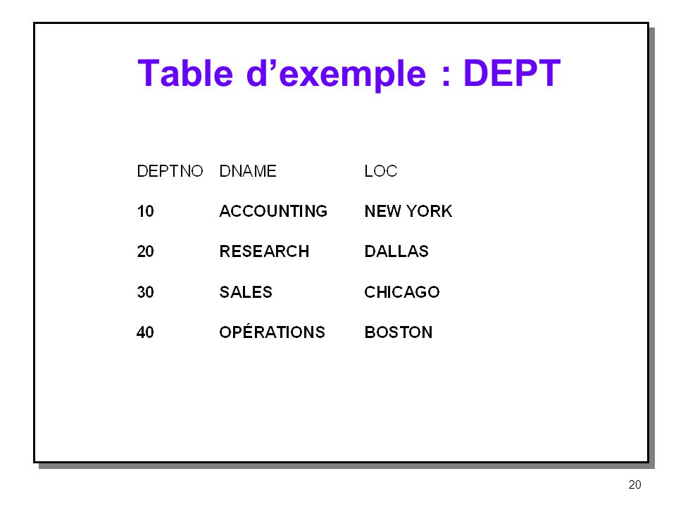 Table d'exemple : DEPT
