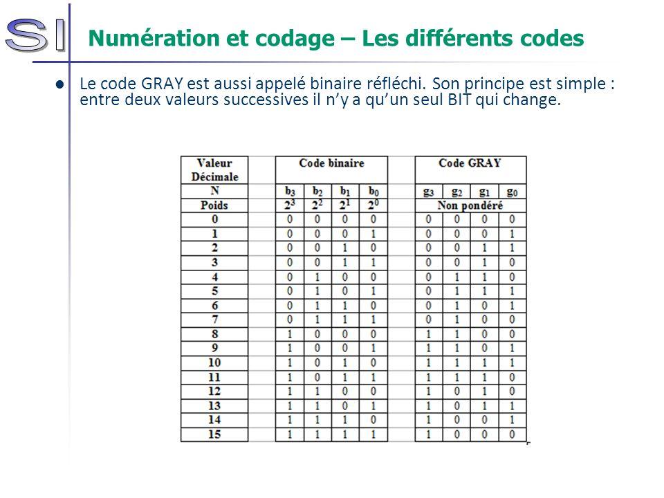 Numération et codage – Les différents codes