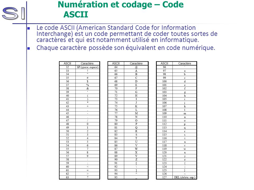 Numération et codage – Code ASCII