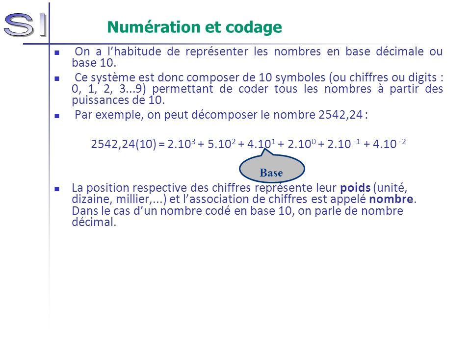 Numération et codage On a l'habitude de représenter les nombres en base décimale ou base 10.