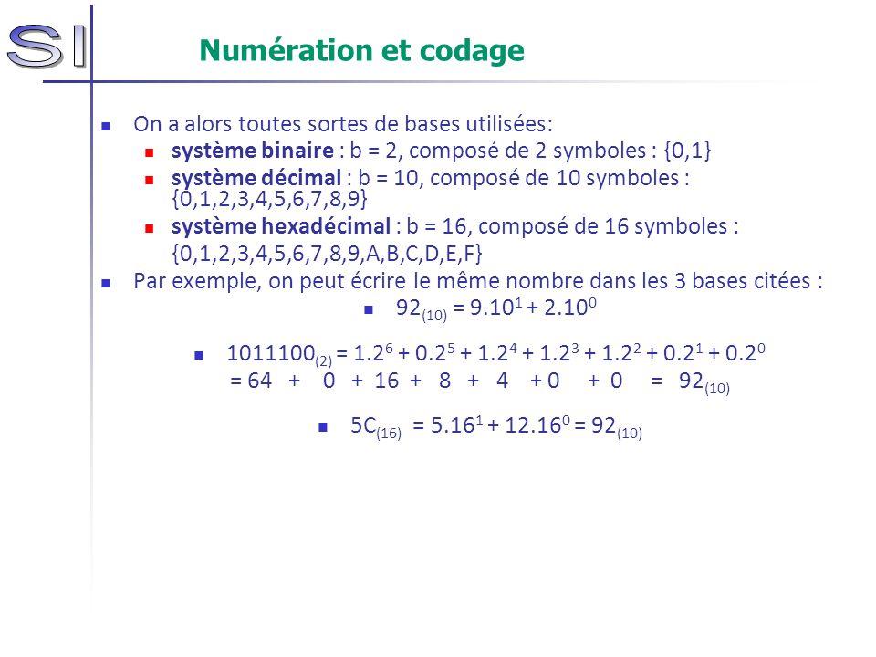 Numération et codage On a alors toutes sortes de bases utilisées: