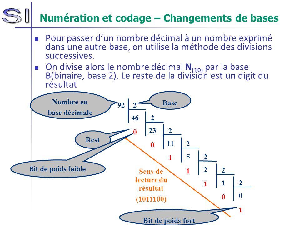 Numération et codage – Changements de bases