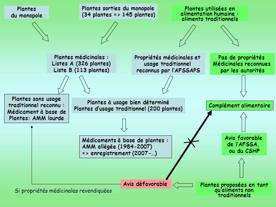 Plantes médicinales : Listes A (326 plantes) Liste B (113 plantes)