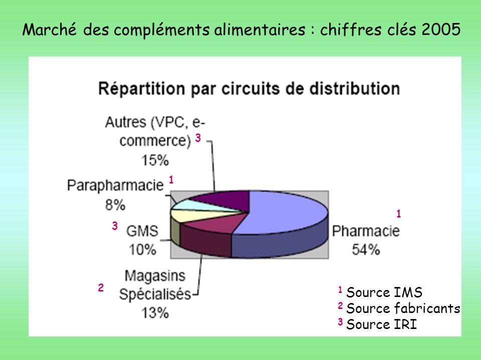 Marché des compléments alimentaires : chiffres clés 2005
