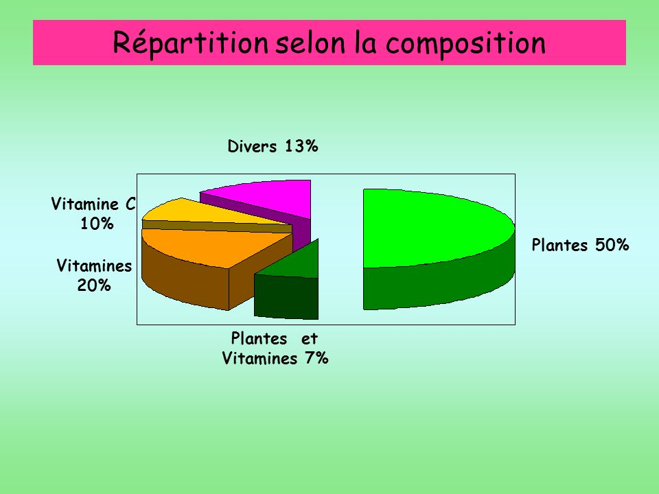 Répartition selon la composition