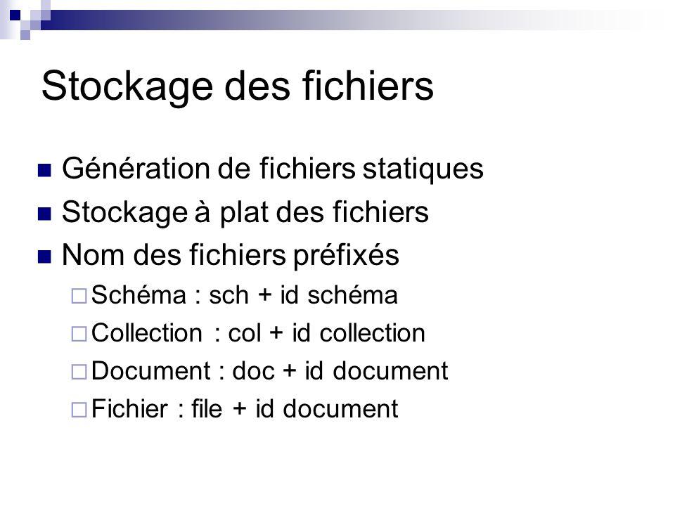 Stockage des fichiers Génération de fichiers statiques