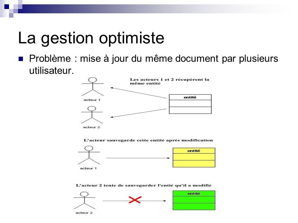 La gestion optimiste Problème : mise à jour du même document par plusieurs utilisateur.