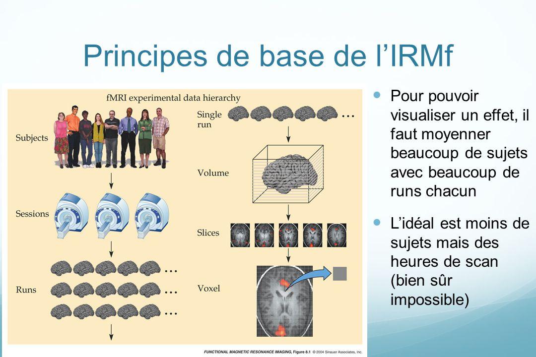 Principes de base de l'IRMf