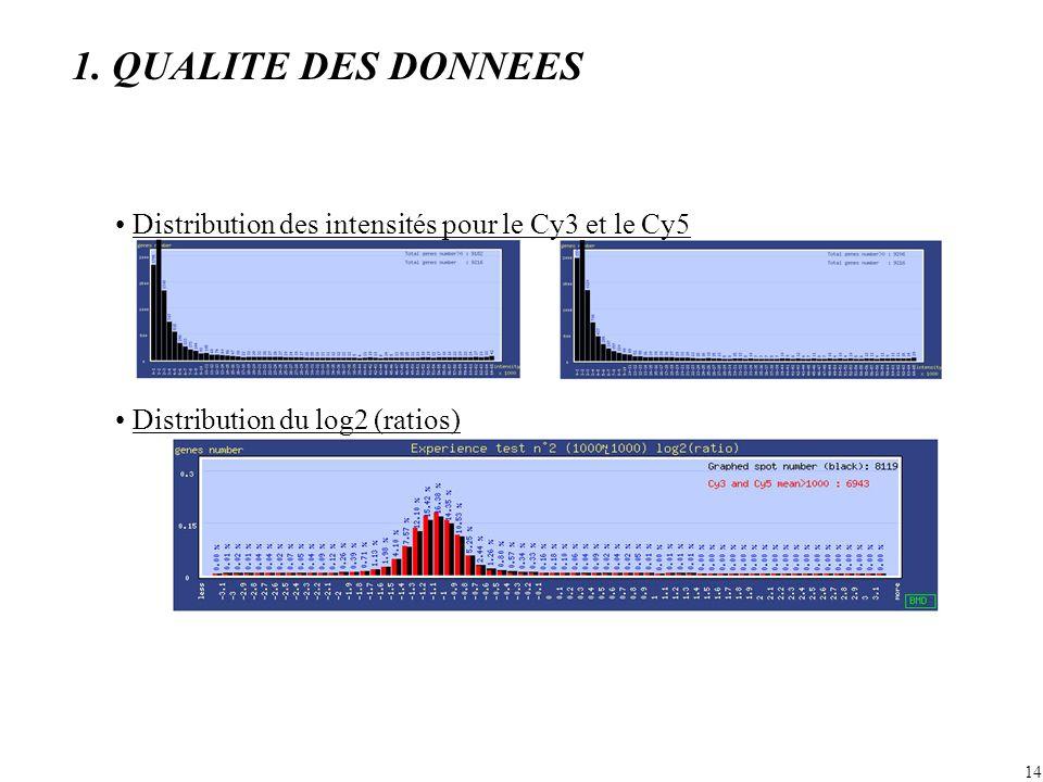 1. QUALITE DES DONNEES • Distribution des intensités pour le Cy3 et le Cy5.