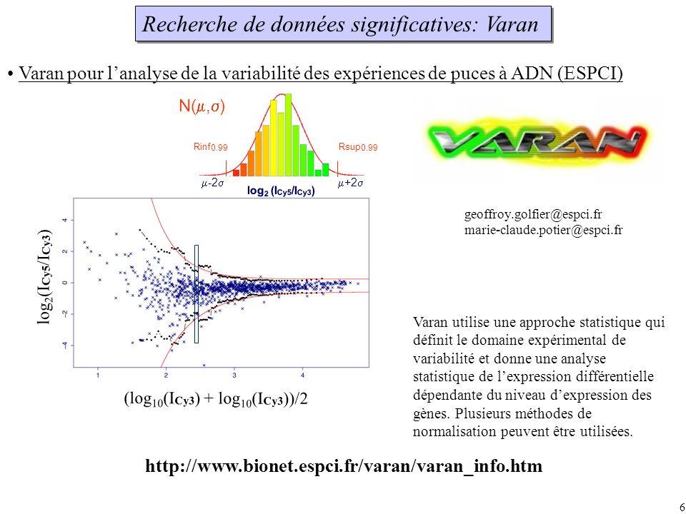 Recherche de données significatives: Varan