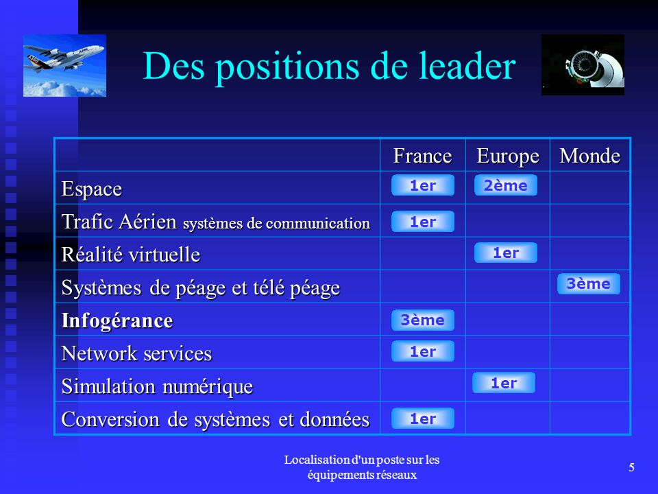 Des positions de leader