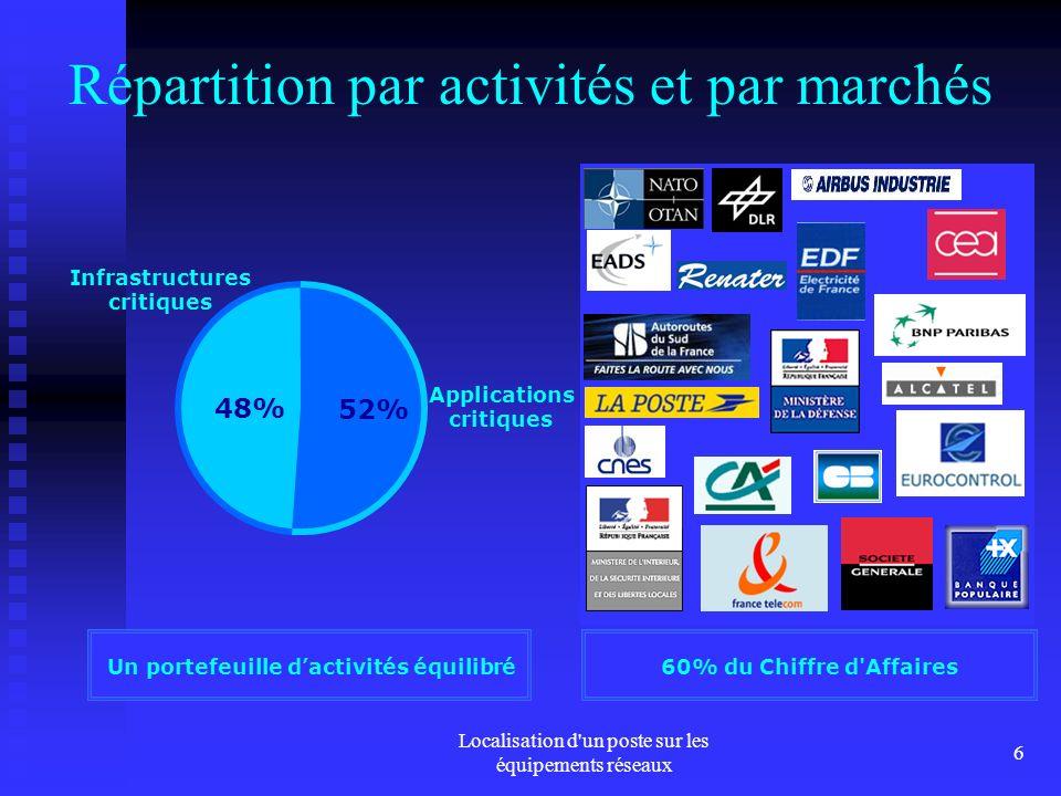 Répartition par activités et par marchés