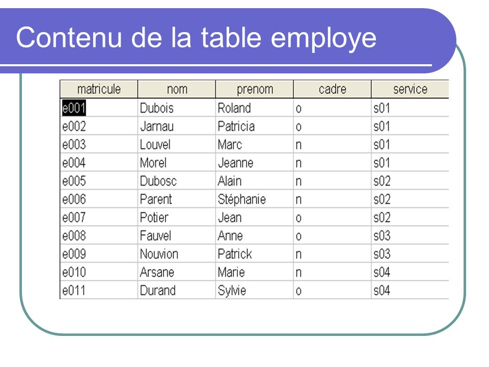 Contenu de la table employe
