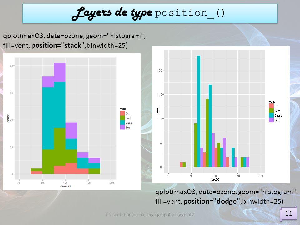 Layers de type position_()