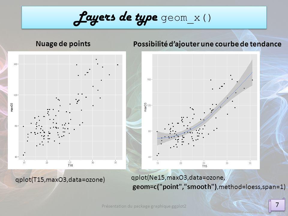 Layers de type geom_x()