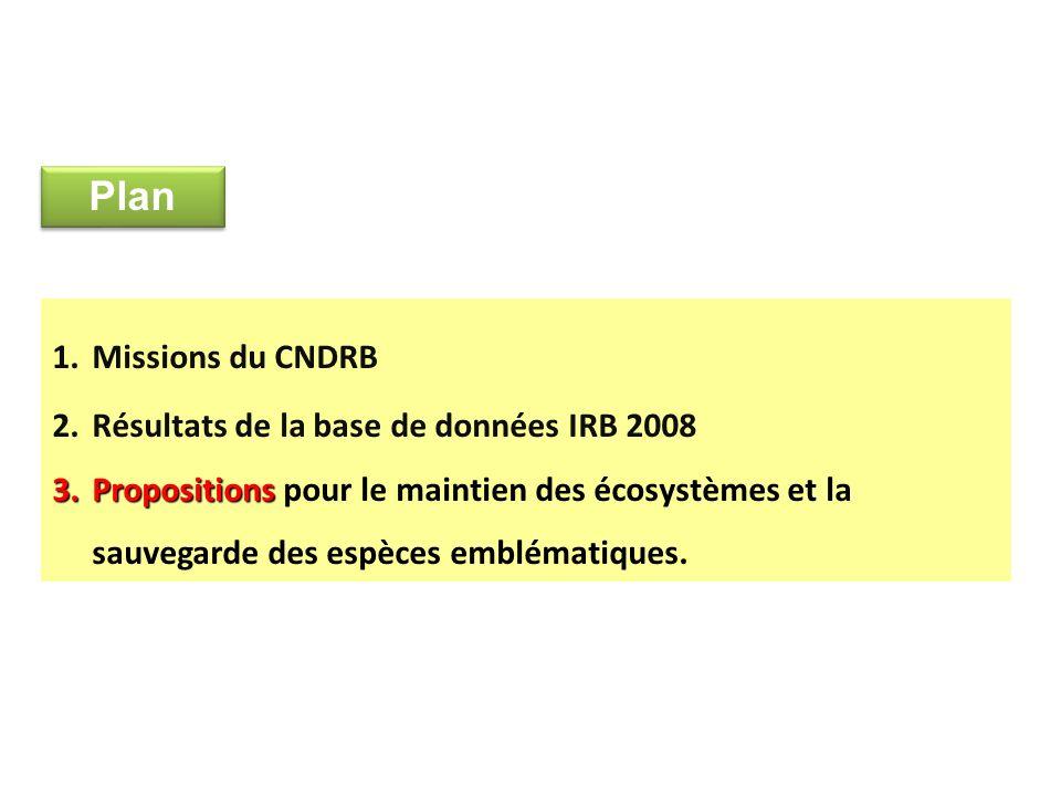 Plan Missions du CNDRB Résultats de la base de données IRB 2008