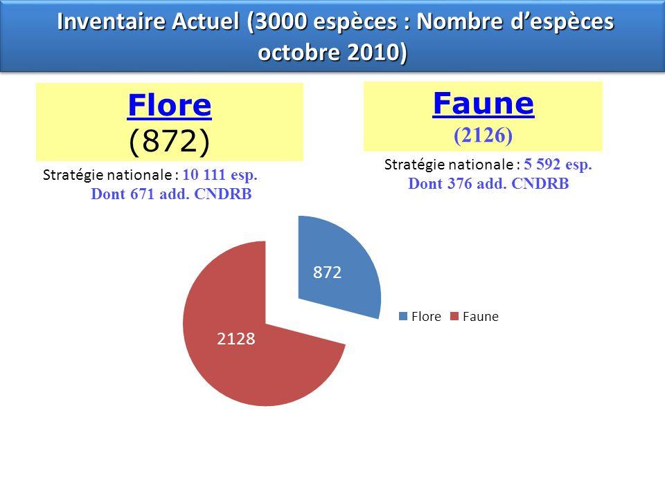 Inventaire Actuel (3000 espèces : Nombre d'espèces octobre 2010)