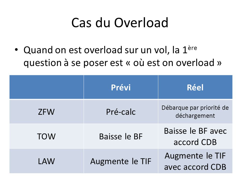 Cas du Overload Quand on est overload sur un vol, la 1ère question à se poser est « où est on overload »